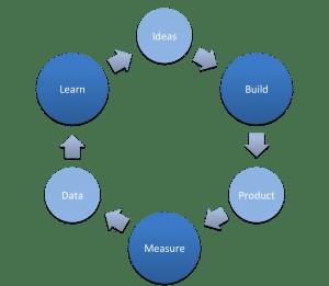 Le loop Build Measure Learn est un concept clé du Lean Startup.