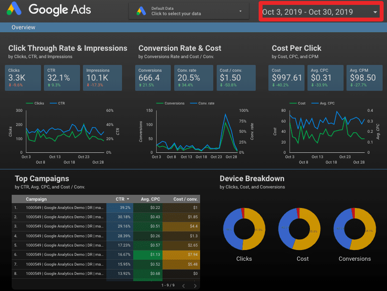 rapport google ads google data studio