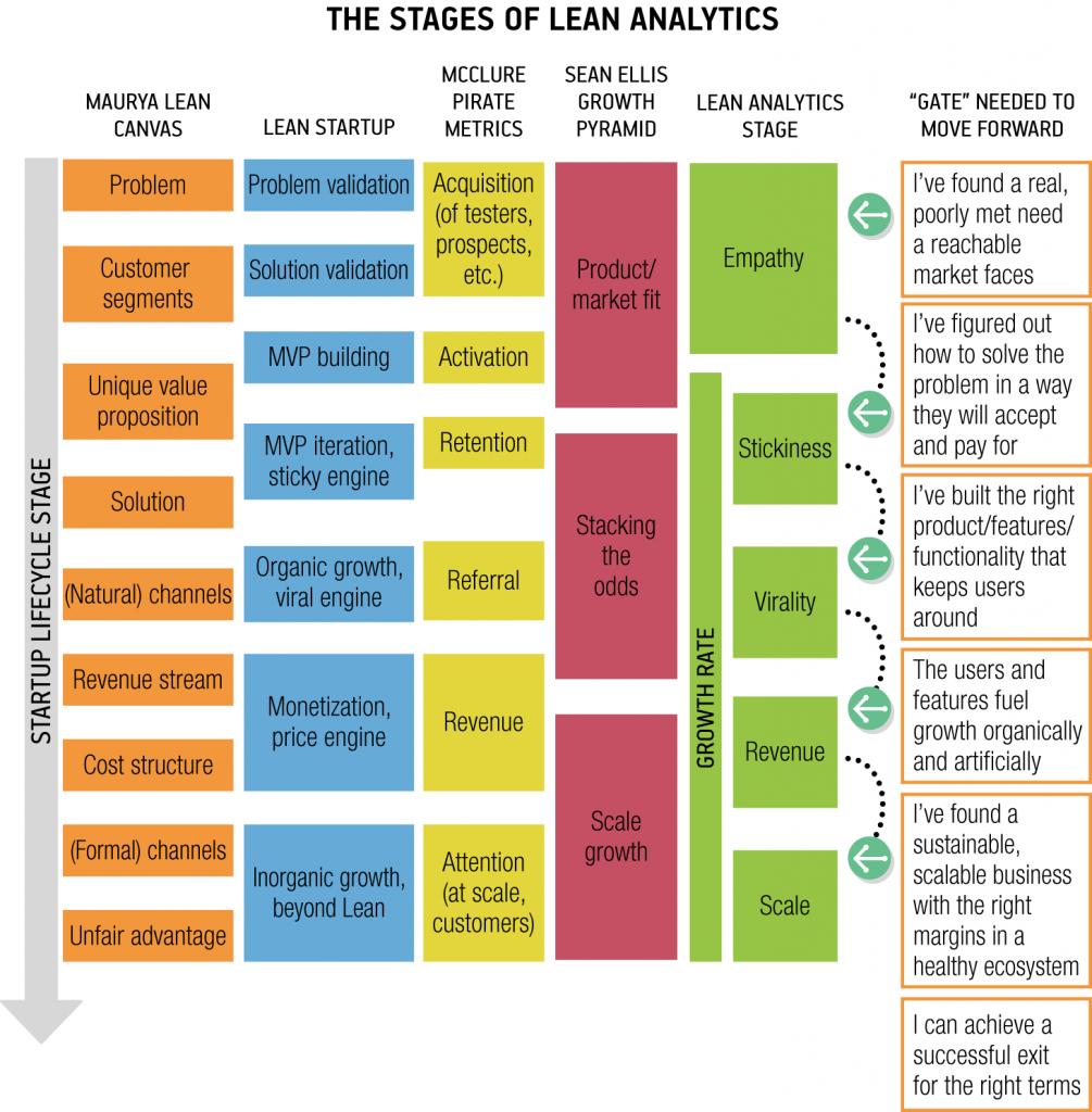Etapes de développement des startups
